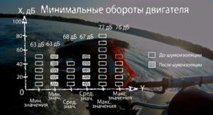 Шумоизоляция лодочного мотора в цифрах